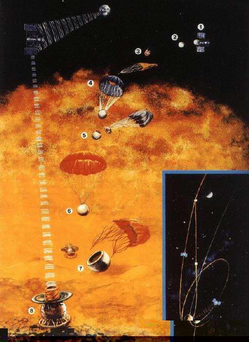 Programa Venera: Las misiones soviéticas a Venus Vland